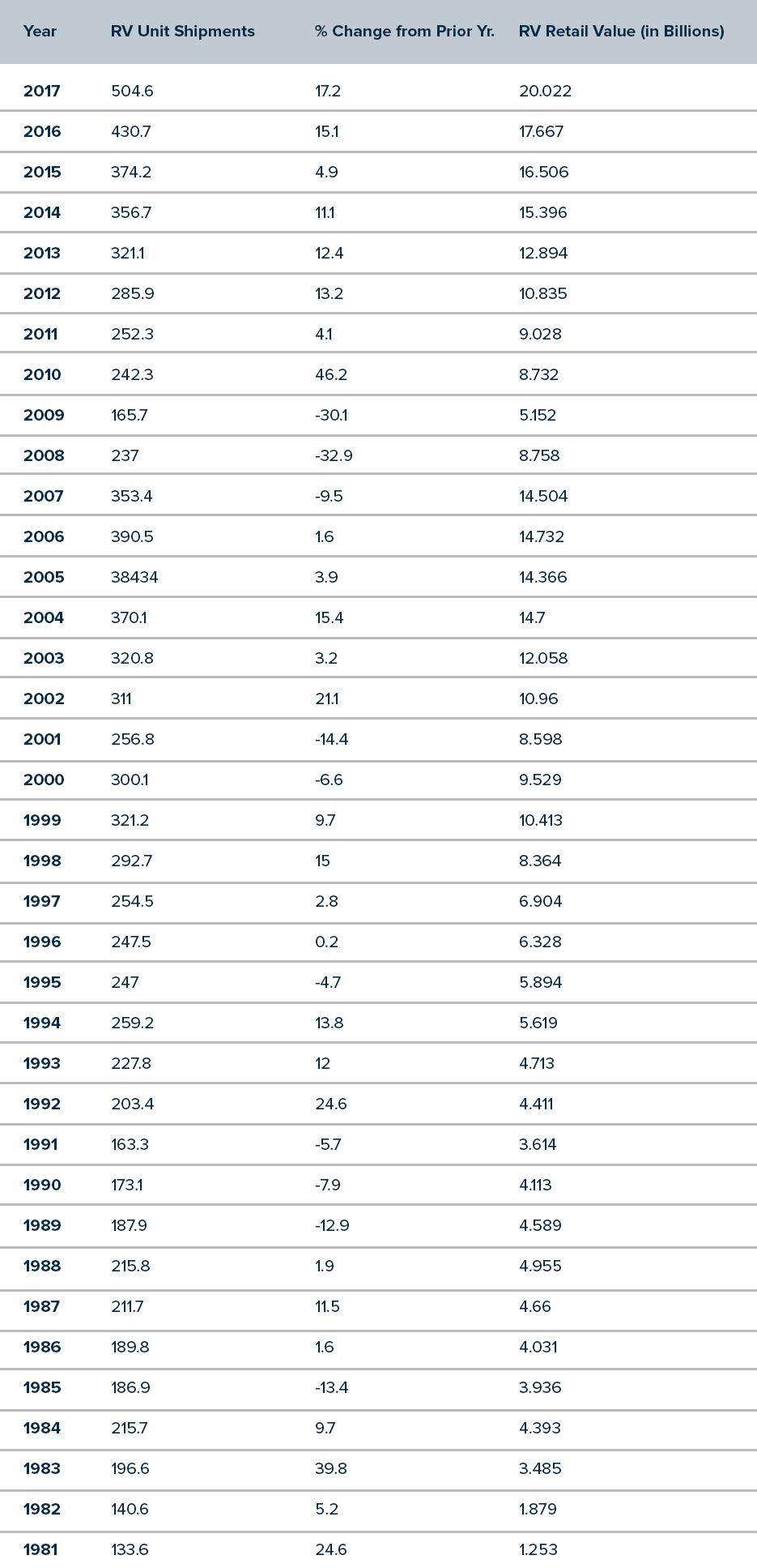 Historical Rv Data Rvia