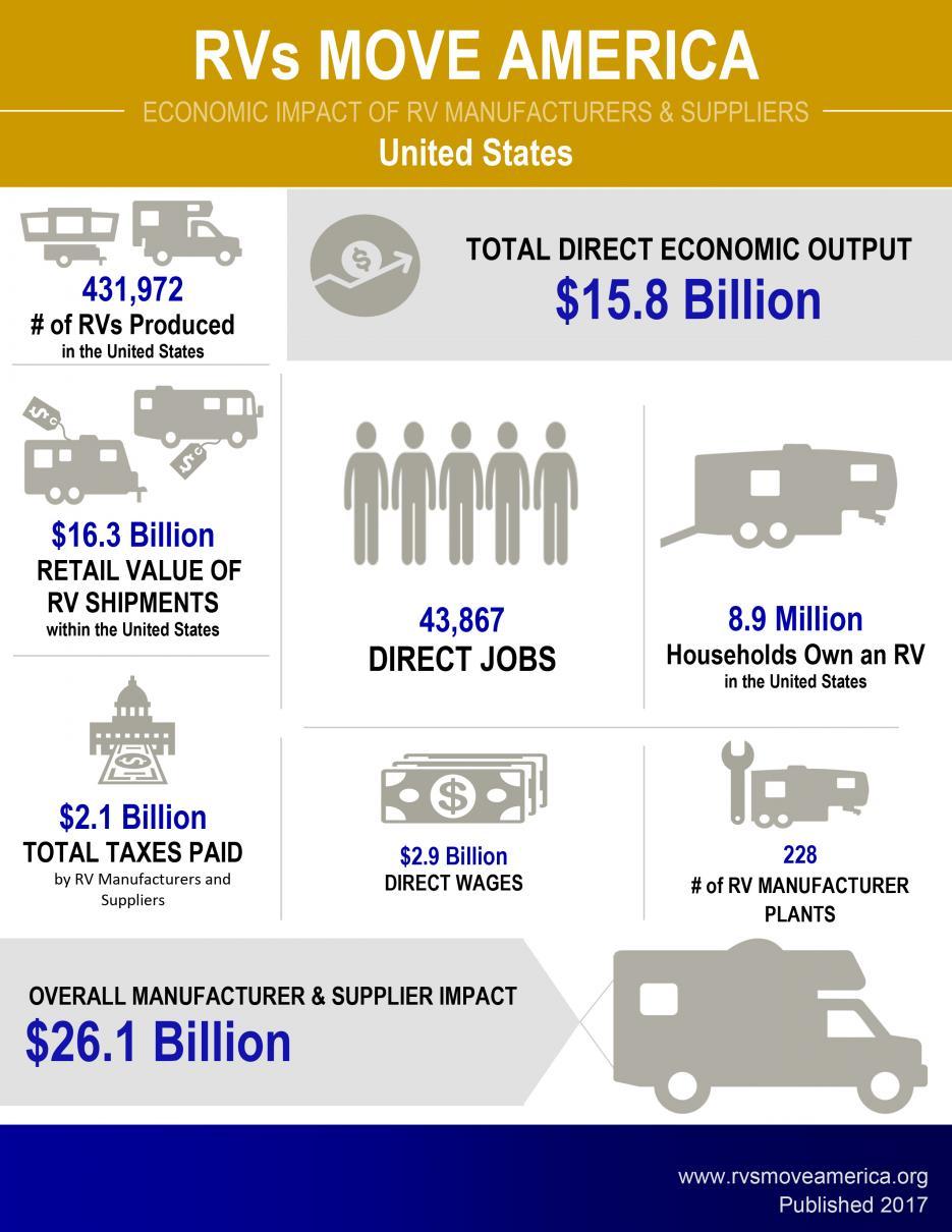 Economic Impact Of The Rv Industry Rvia